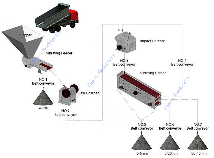Types of Rock Crushers for the rock crushing line, rock crushing line, stone crushing line, stone crushing plant