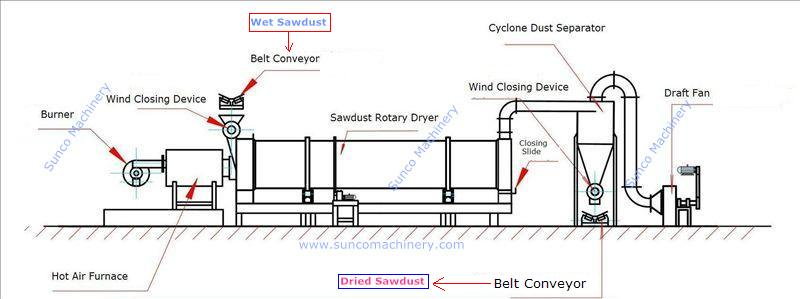 Drying Sawdust Dryer, sawdust dryer, sawdust rotary dryer