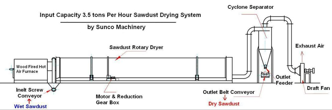 rotary drum dryer, sawdust dryer, wood chips dryer, wood chip drying system